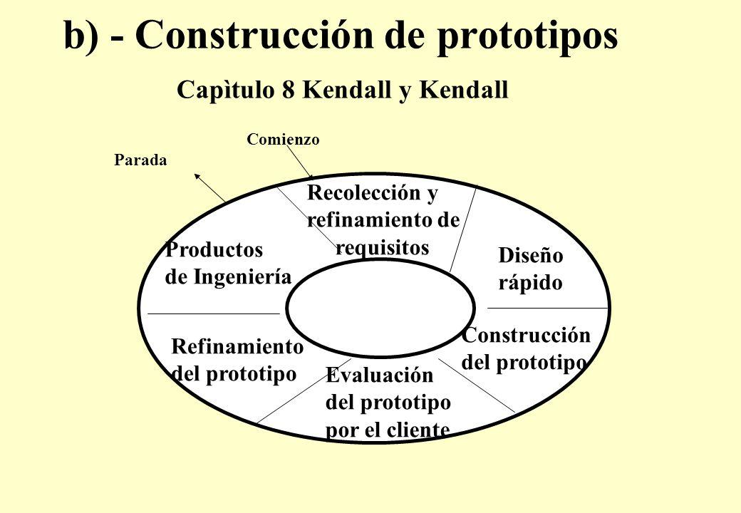 b) - Construcción de prototipos Capìtulo 8 Kendall y Kendall Comienzo Parada Productos de Ingeniería Recolección y refinamiento de requisitos Diseño rápido Construcción del prototipo Evaluación del prototipo por el cliente Refinamiento del prototipo