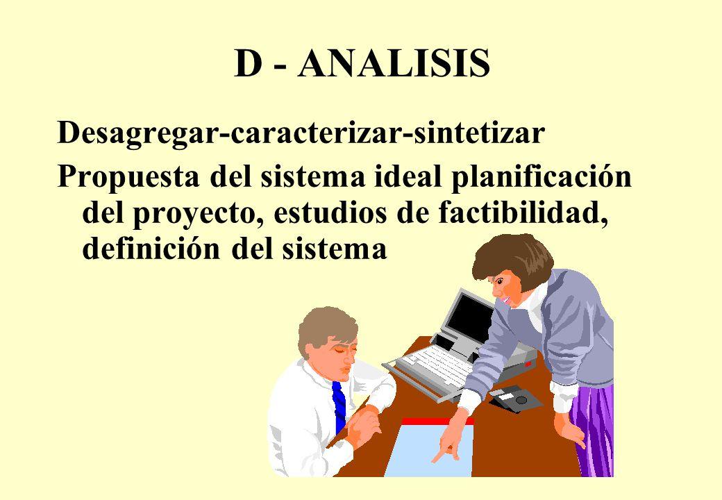 D - ANALISIS Desagregar-caracterizar-sintetizar Propuesta del sistema ideal planificación del proyecto, estudios de factibilidad, definición del sistema