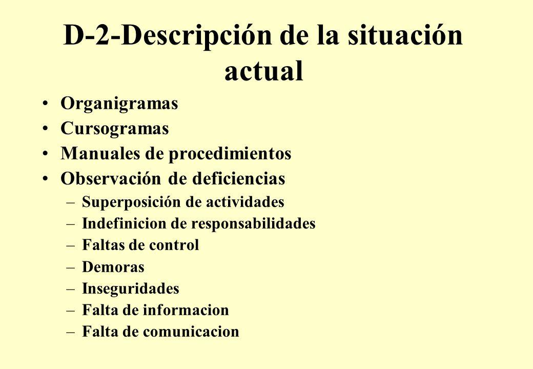 D-2-Descripción de la situación actual Organigramas Cursogramas Manuales de procedimientos Observación de deficiencias –Superposición de actividades –Indefinicion de responsabilidades –Faltas de control –Demoras –Inseguridades –Falta de informacion –Falta de comunicacion