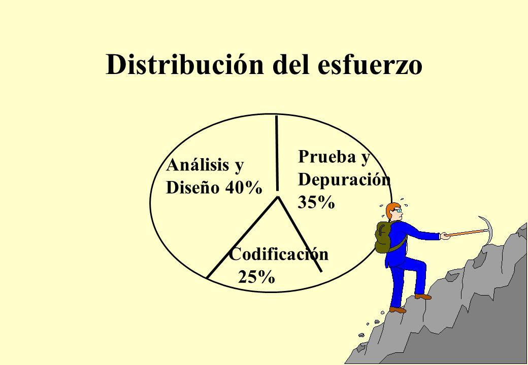 Distribución del esfuerzo Análisis y Diseño 40% Prueba y Depuración 35% Codificación 25%