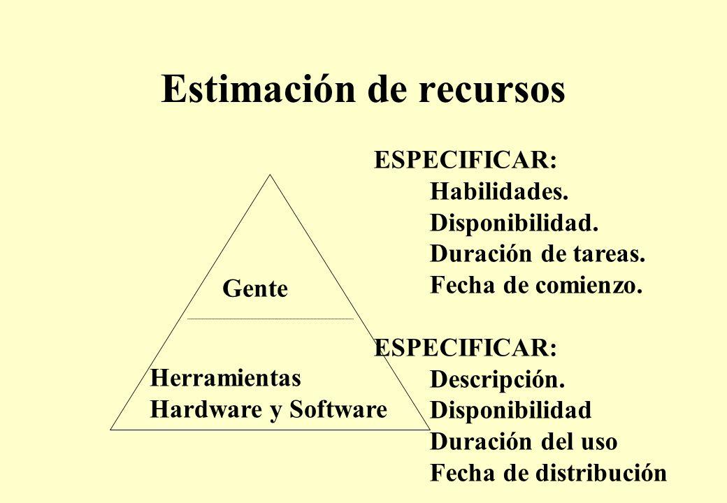 Estimación de recursos Gente Herramientas Hardware y Software ESPECIFICAR: Habilidades.