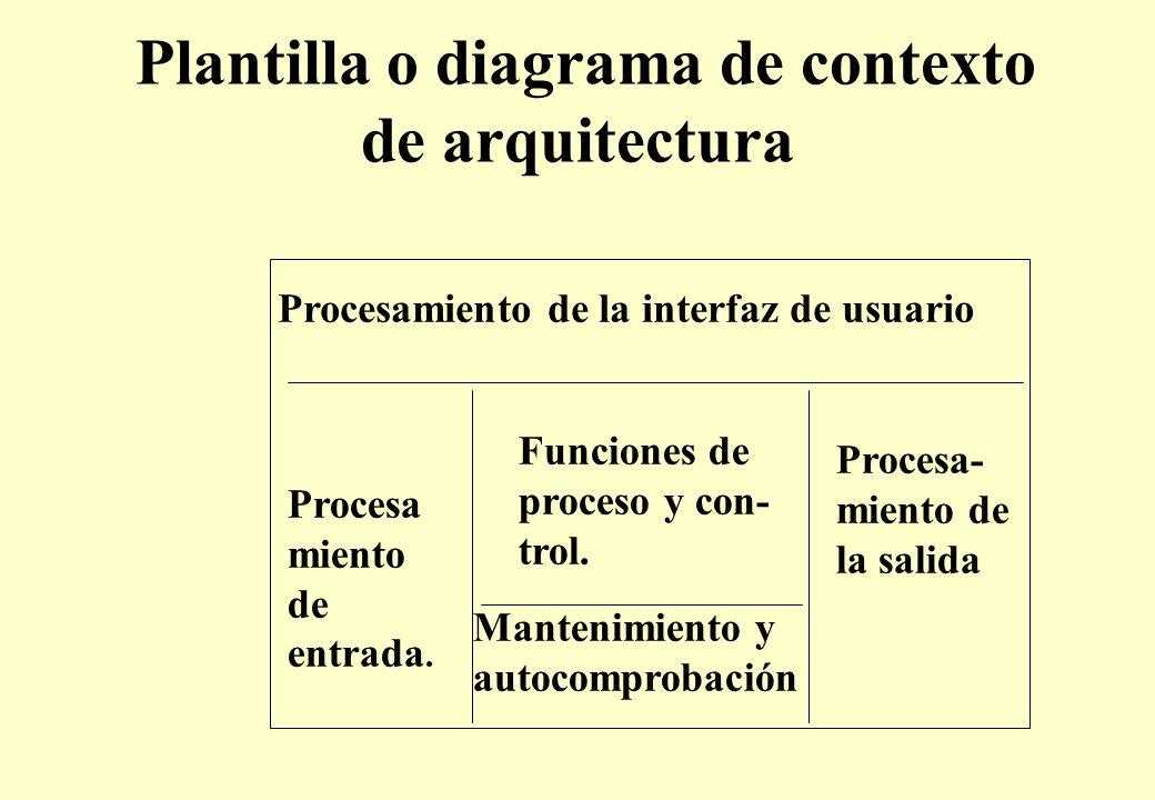 Plantilla o diagrama de contexto de arquitectura Procesamiento de la interfaz de usuario Funciones de proceso y con- trol.