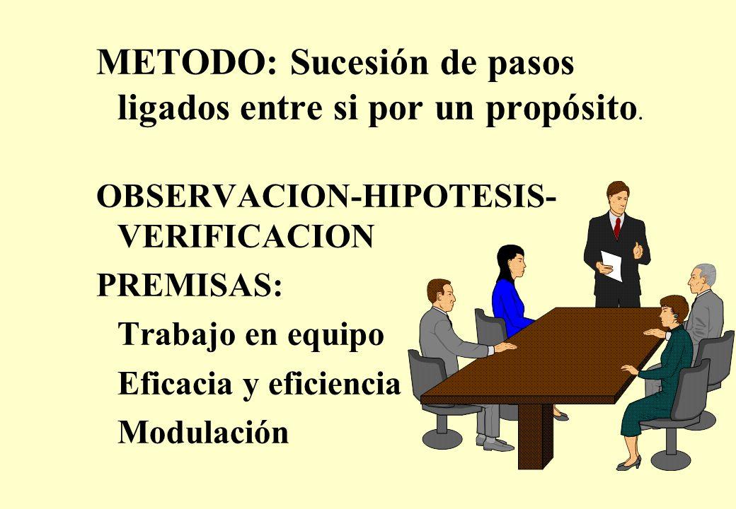 METODO: Sucesión de pasos ligados entre si por un propósito.