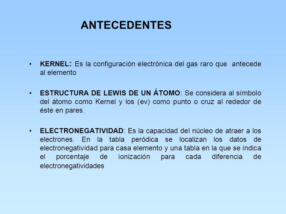 ANTECEDENTES ELECTRONES DE VALENCIA (ev): En la tabla periódica las familias de los elementos están dadas por un número romano el cual además de la fa