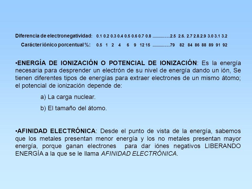 KERNEL : Es la configuración electrónica del gas raro que antecede al elemento ESTRUCTURA DE LEWIS DE UN ÁTOMO: Se considera al símbolo del átomo como