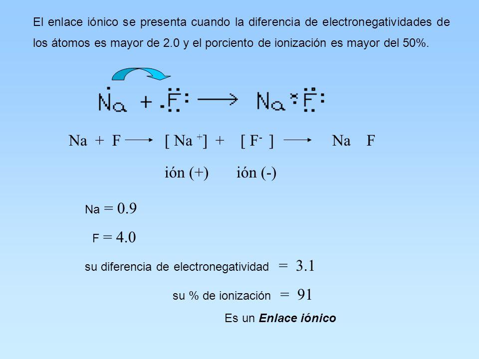 ENLACE IÓNICO O ELECTROVALENTE Es la transferencia de electrones de valencia; en un compuesto iónico hay un átomo que cede electrones y otro que los r