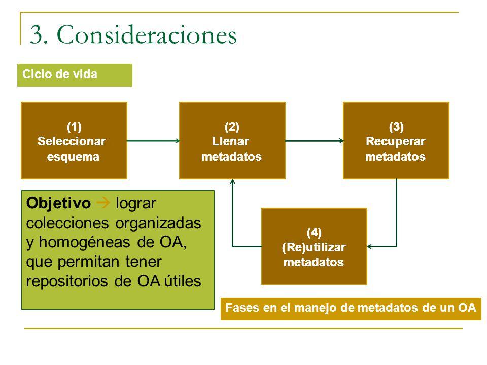Fases en el manejo de metadatos de un OA 3. Consideraciones (1) Seleccionar esquema (2) Llenar metadatos (3) Recuperar metadatos (4) (Re)utilizar meta