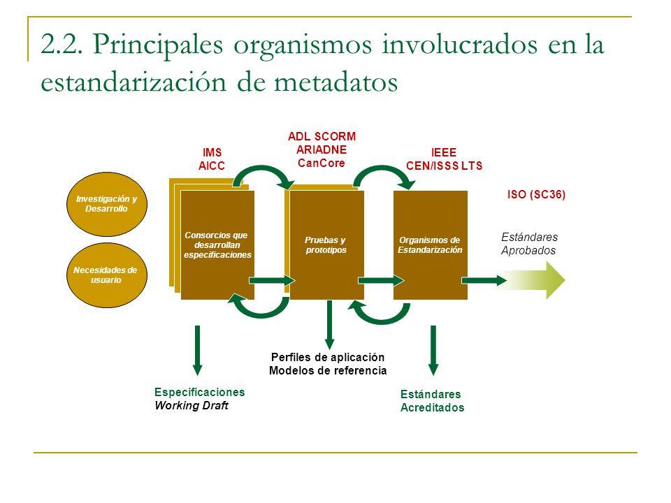 2.2. Principales organismos involucrados en la estandarización de metadatos Investigación y Desarrollo Consorcios que desarrollan especificaciones Org