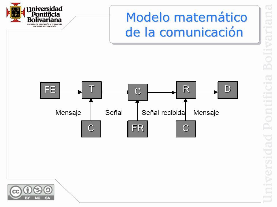 Modelo matemático de la comunicación Modelo matemático de la comunicación FT FR RD FE T C RD FR F C F C MensajeSeñalSeñal recibidaMensaje