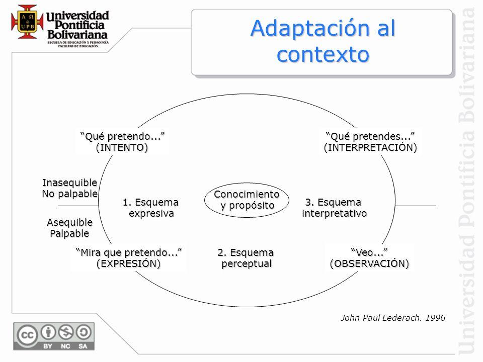 Adaptación al contexto Qué pretendo... (INTENTO) Qué pretendes... (INTERPRETACIÓN) Mira que pretendo... (EXPRESIÓN)Veo...(OBSERVACIÓN) 3. Esquema inte