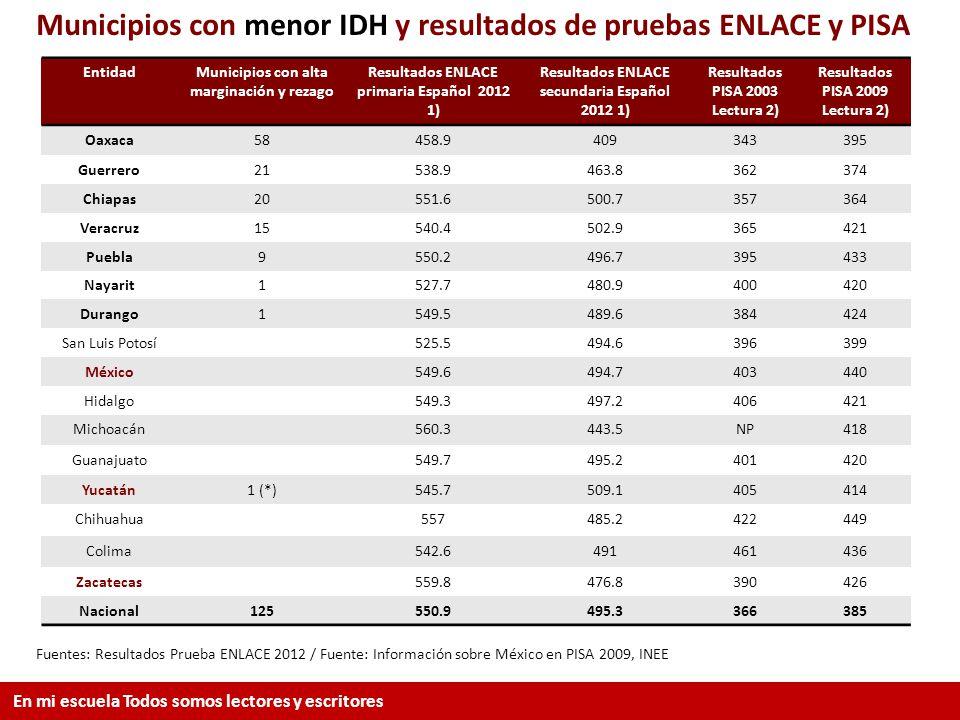 EntidadMunicipios con alta marginación y rezago Resultados ENLACE primaria Español 2012 1) Resultados ENLACE secundaria Español 2012 1) Resultados PIS
