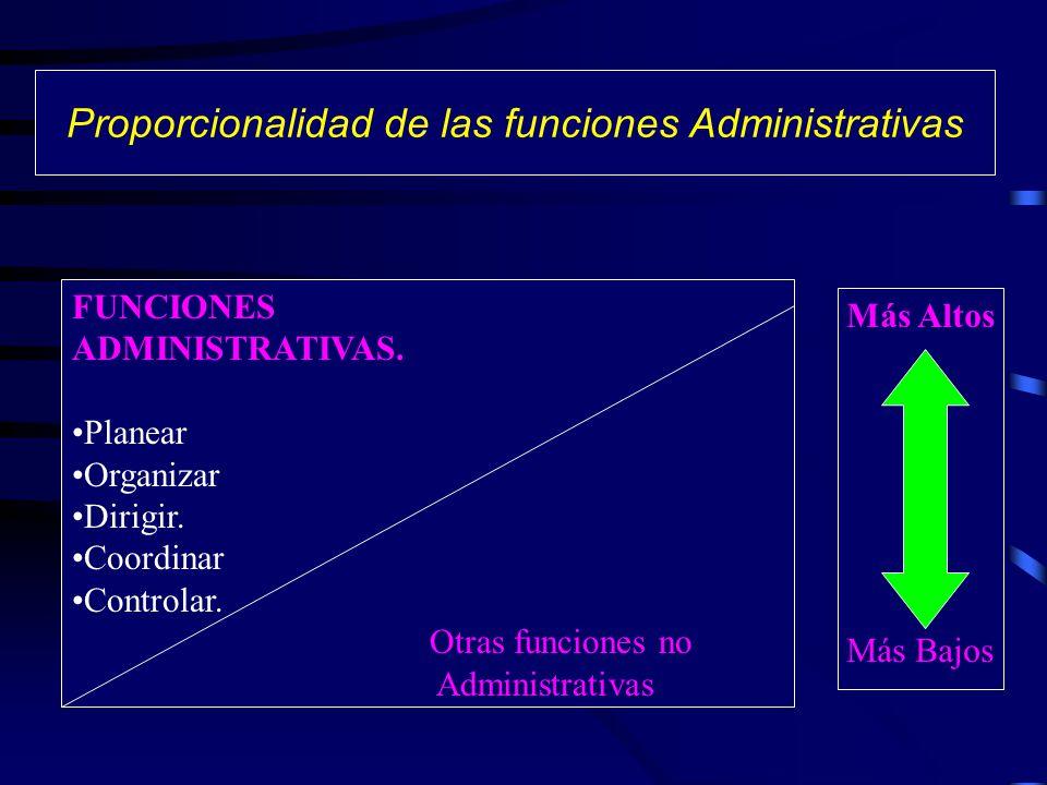 Las Funciones de la Empresa Funciones Administrativas Funciones Técnicas Funciones Comerciales Funciones Financieras Funciones Contables Funciones de Seguridad PlanearOrganizarDirigirCoordinarControlar
