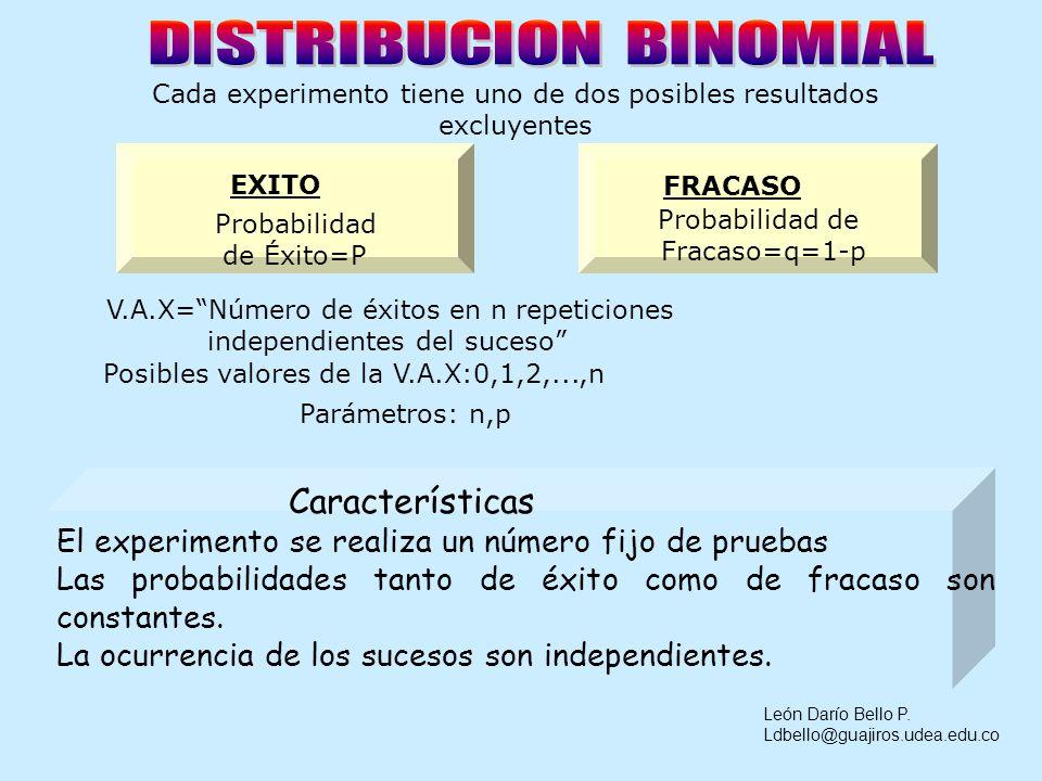 X: V.a del Número de ******* Algunas distribuciones de variable aleatoria continua: Distribución Normal Distribución Chi-Cuadrada Distribución t de St
