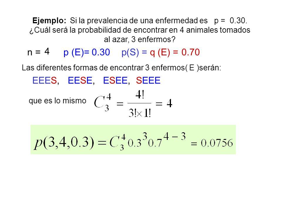 DISTRIBUCION BINOMIAL Sea x el número de éxitos obtenidos en n repeticiones de ensayos (independientes entre si) de Bernouilli con p constante Para qu