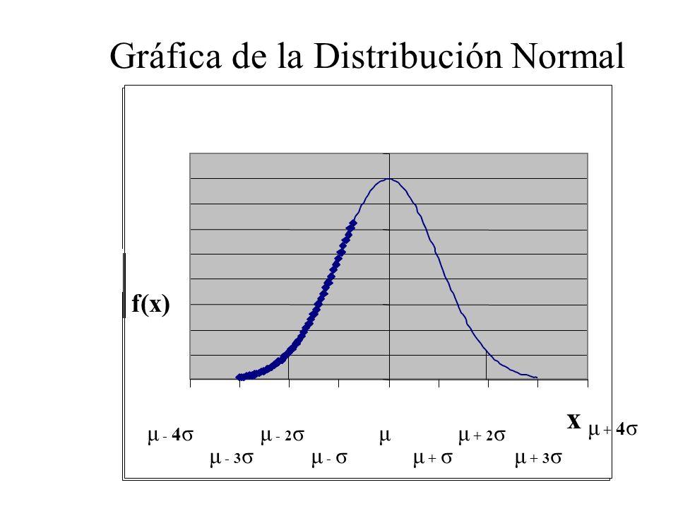 Es una variable aleatoria discreta, en la cual nos interesa determinar la probabilidad de de ocurrencias del N° de sucesos o eventos por unidad de med