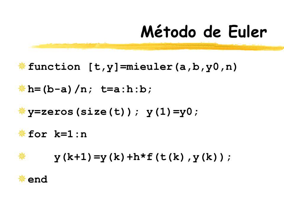 Método de Euler ¯function [t,y]=mieuler(a,b,y0,n) ¯h=(b-a)/n; t=a:h:b; ¯y=zeros(size(t)); y(1)=y0; ¯for k=1:n ¯ y(k+1)=y(k)+h*f(t(k),y(k)); ¯end