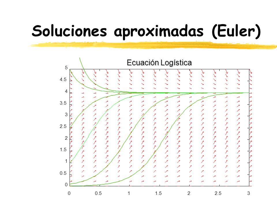 Soluciones aproximadas (Euler) 00.511.522.53 0 0.5 1 1.5 2 2.5 3 3.5 4 4.5 5 Ecuación Logística