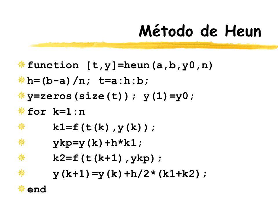 Método de Heun ¯function [t,y]=heun(a,b,y0,n) ¯h=(b-a)/n; t=a:h:b; ¯y=zeros(size(t)); y(1)=y0; ¯for k=1:n ¯ k1=f(t(k),y(k)); ¯ ykp=y(k)+h*k1; ¯ k2=f(t