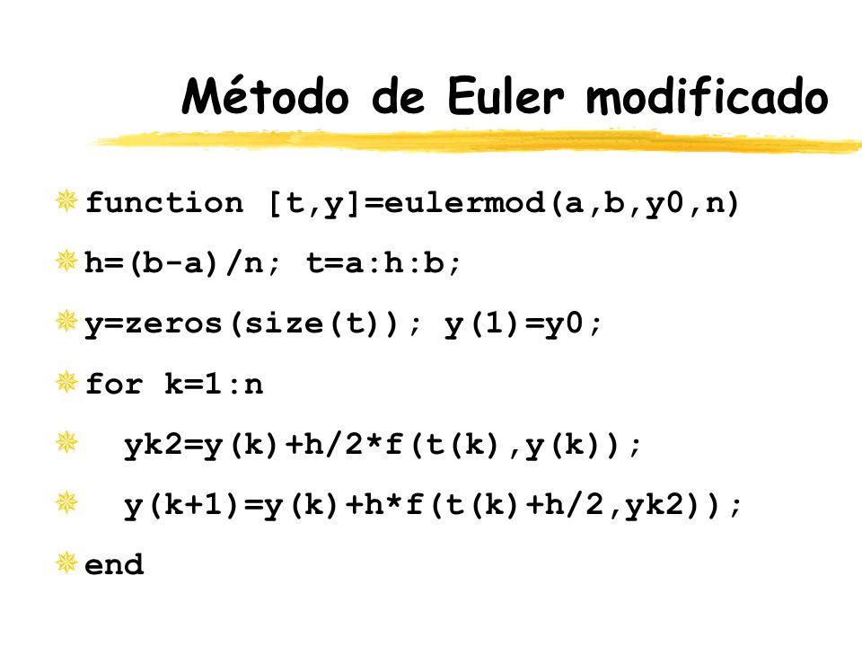 Método de Euler modificado ¯function [t,y]=eulermod(a,b,y0,n) ¯h=(b-a)/n; t=a:h:b; ¯y=zeros(size(t)); y(1)=y0; ¯for k=1:n ¯ yk2=y(k)+h/2*f(t(k),y(k));