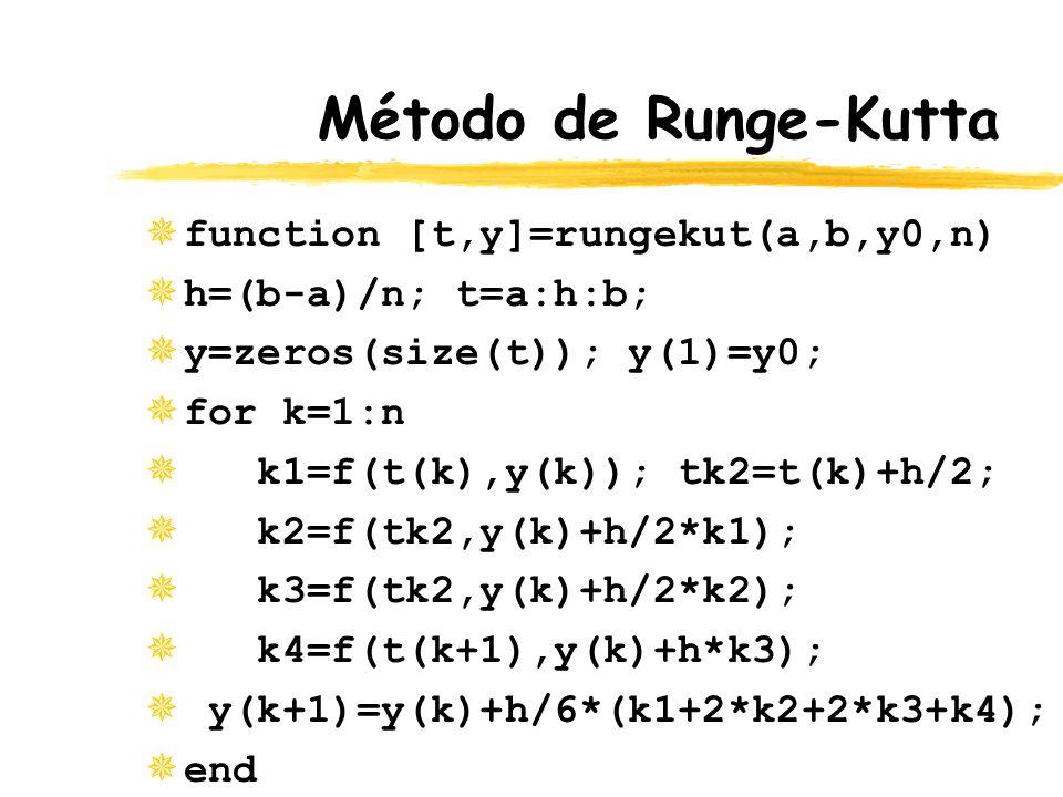 Método de Runge-Kutta ¯function [t,y]=rungekut(a,b,y0,n) ¯h=(b-a)/n; t=a:h:b; ¯y=zeros(size(t)); y(1)=y0; ¯for k=1:n ¯ k1=f(t(k),y(k)); tk2=t(k)+h/2;