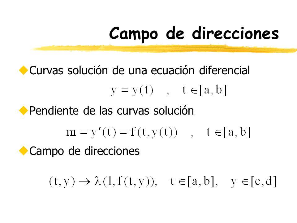 Campo de direcciones uCurvas solución de una ecuación diferencial uPendiente de las curvas solución uCampo de direcciones