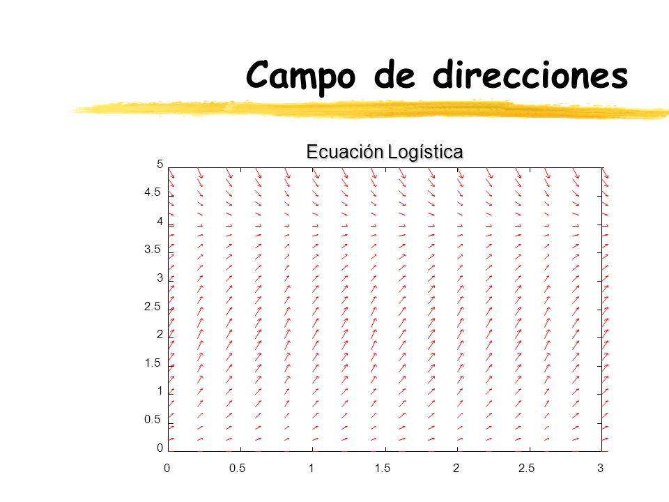 Campo de direcciones 00.511.522.53 0 0.5 1 1.5 2 2.5 3 3.5 4 4.5 5 Ecuación Logística