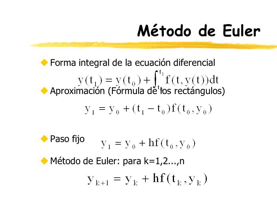 Método de Euler uForma integral de la ecuación diferencial uAproximación (Fórmula de los rectángulos) uPaso fijo uMétodo de Euler: para k=1,2...,n
