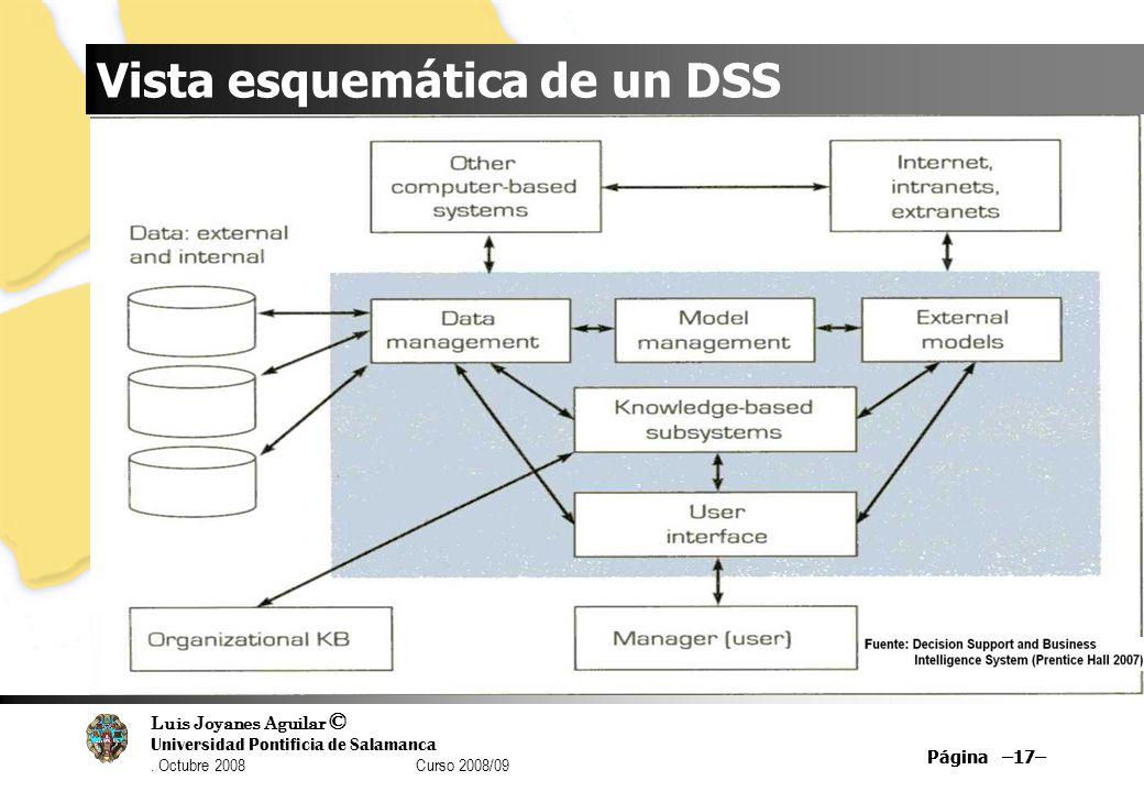 Luis Joyanes Aguilar © Universidad Pontificia de Salamanca. Octubre 2008 Curso 2008/09 Página –17– Vista esquemática de un DSS