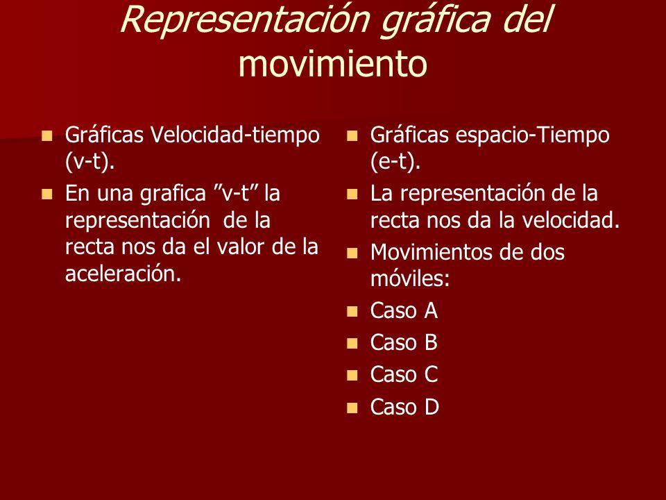 Representación gráfica del movimiento Gráficas Velocidad-tiempo (v-t).