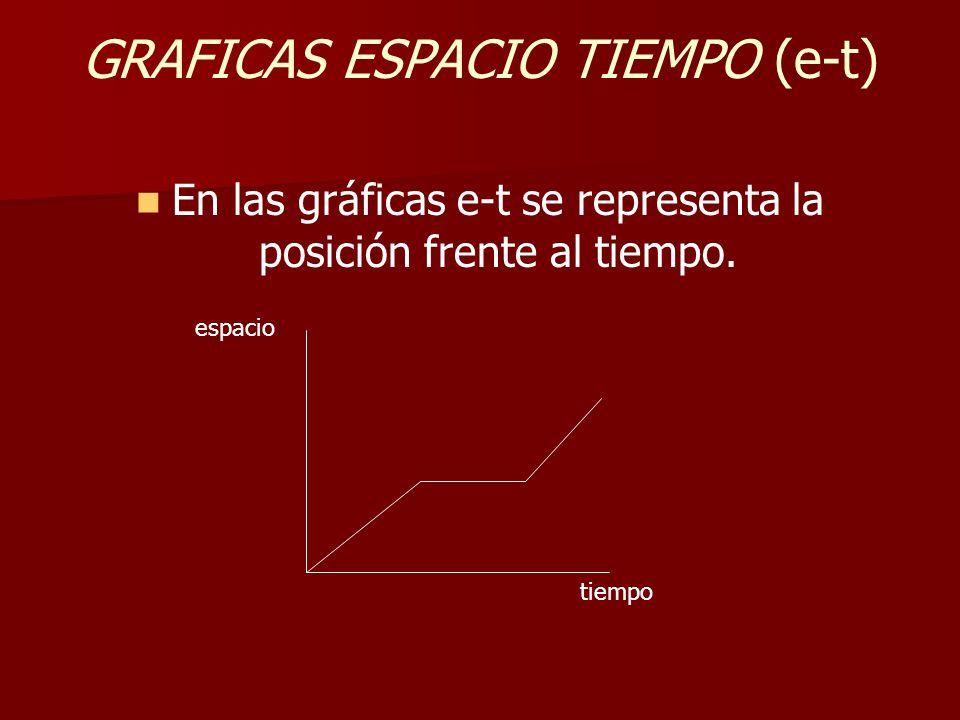 GRAFICAS ESPACIO TIEMPO (e-t) En las gráficas e-t se representa la posición frente al tiempo.