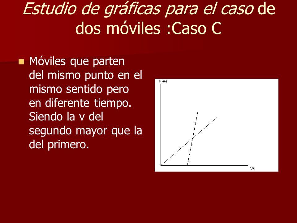 Estudio de gráficas para el caso de dos móviles :Caso C Móviles que parten del mismo punto en el mismo sentido pero en diferente tiempo.