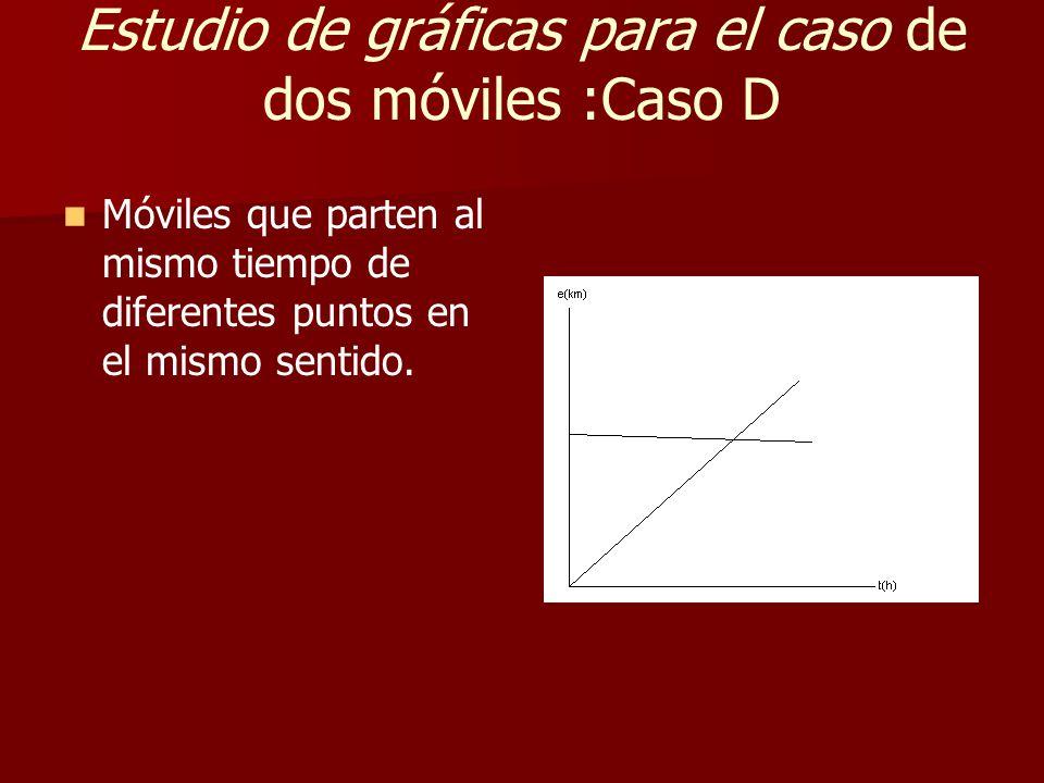 Estudio de gráficas para el caso de dos móviles :Caso D Móviles que parten al mismo tiempo de diferentes puntos en el mismo sentido.