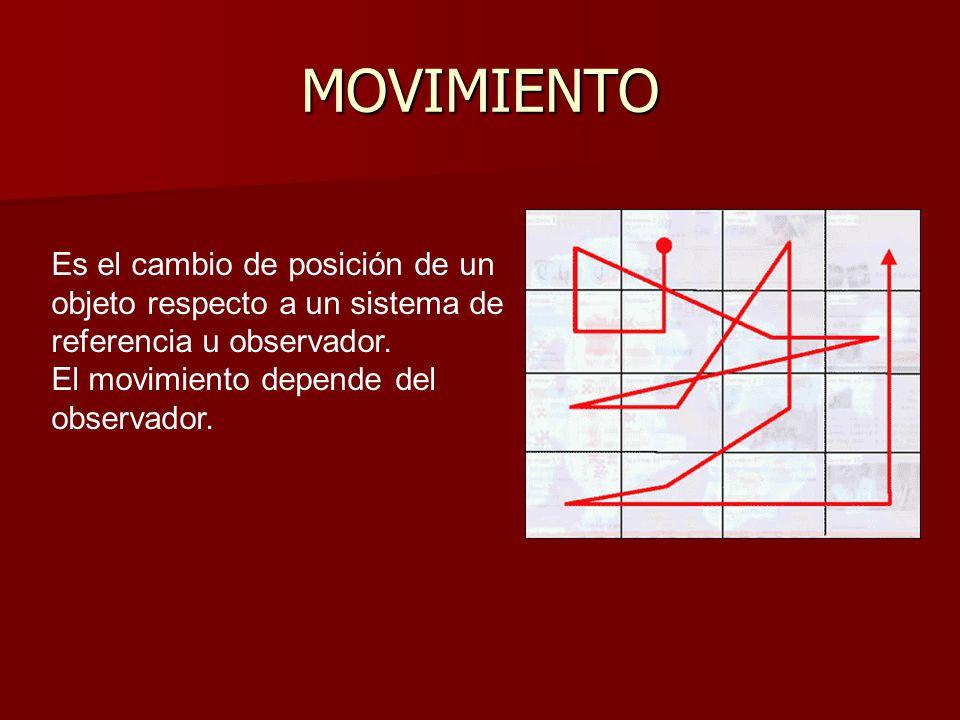 Es el cambio de posición de un objeto respecto a un sistema de referencia u observador.