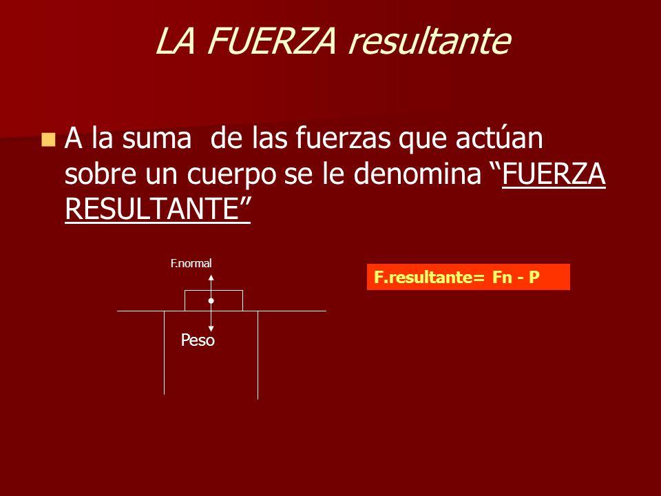 LA FUERZA resultante A la suma de las fuerzas que actúan sobre un cuerpo se le denomina FUERZA RESULTANTE F.normal Peso F.resultante= Fn - P