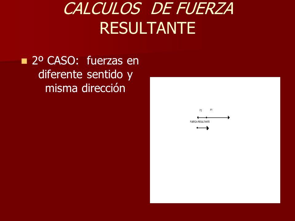 CALCULOS DE FUERZA RESULTANTE 2º CASO: fuerzas en diferente sentido y misma dirección