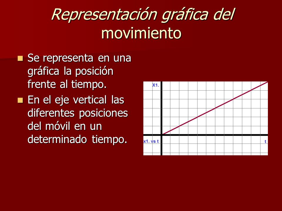 Representación gráfica del movimiento Se representa en una gráfica la posición frente al tiempo.