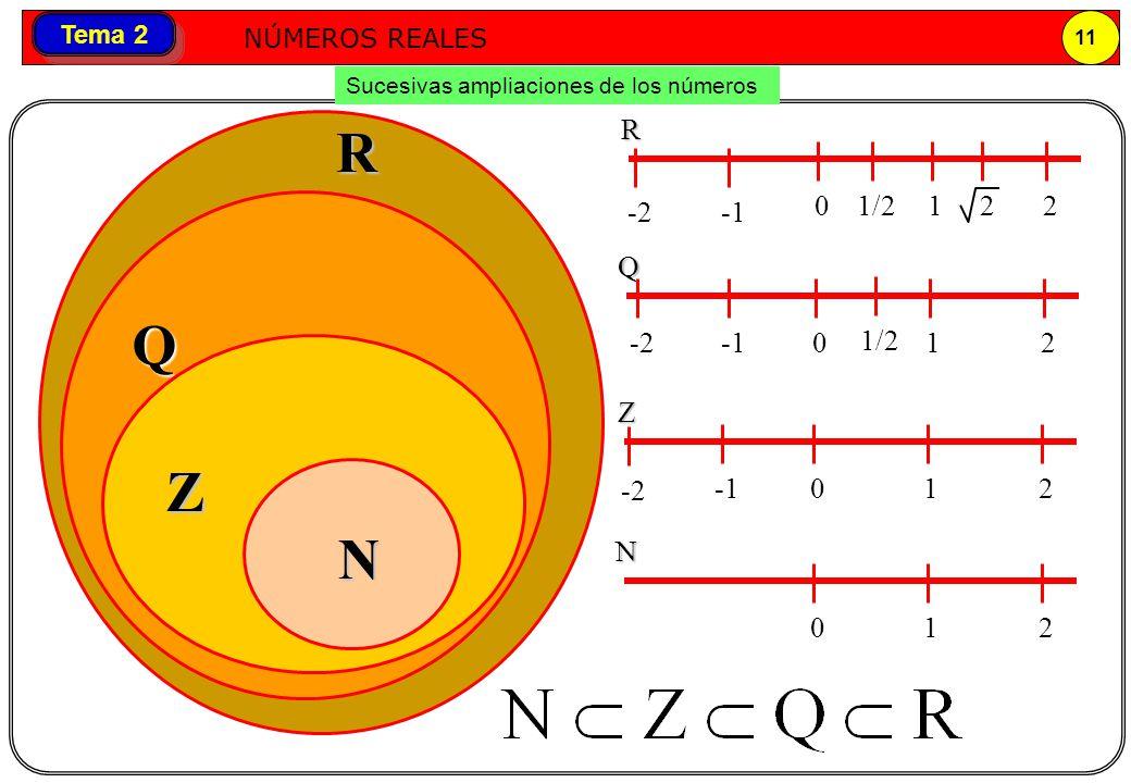Números reales NÚMEROS REALES 11 Tema 2 Sucesivas ampliaciones de los números RR 0121/2 -2 -2 Q Q 012-2 1/22 012 Z Z N N 012