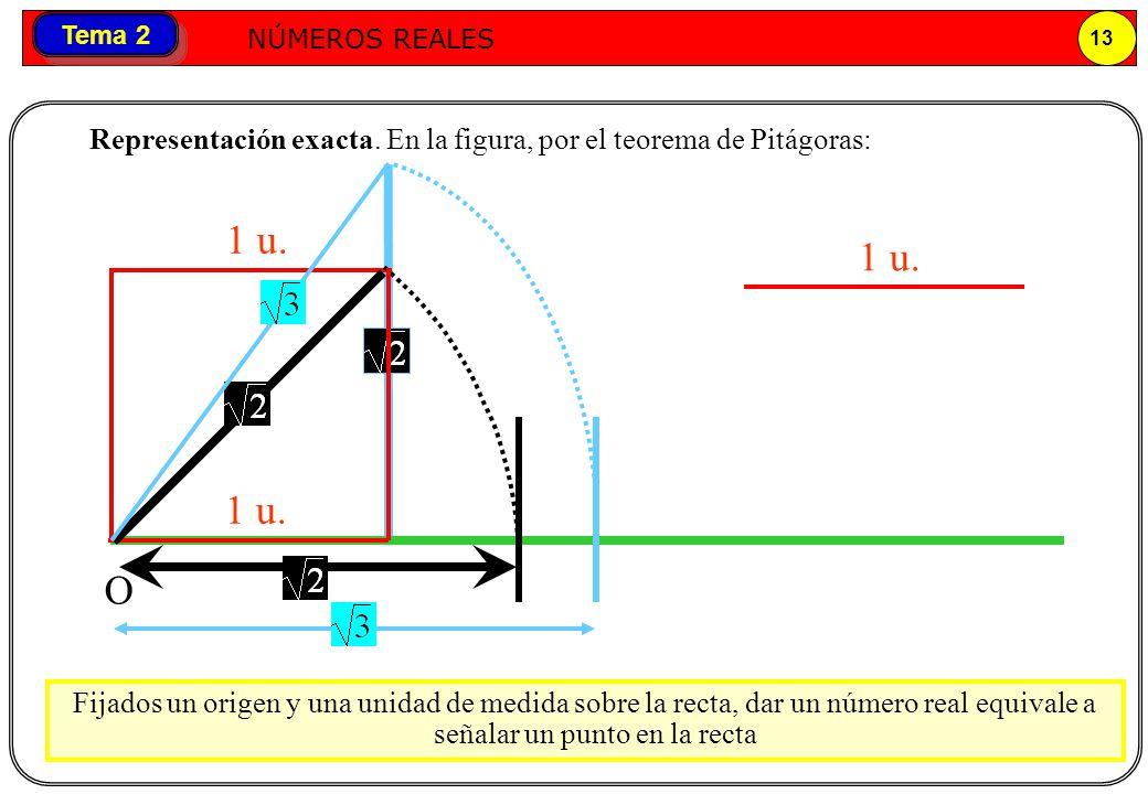 Números reales NÚMEROS REALES 13 Tema 2 O 1 u. Fijados un origen y una unidad de medida sobre la recta, dar un número real equivale a señalar un punto