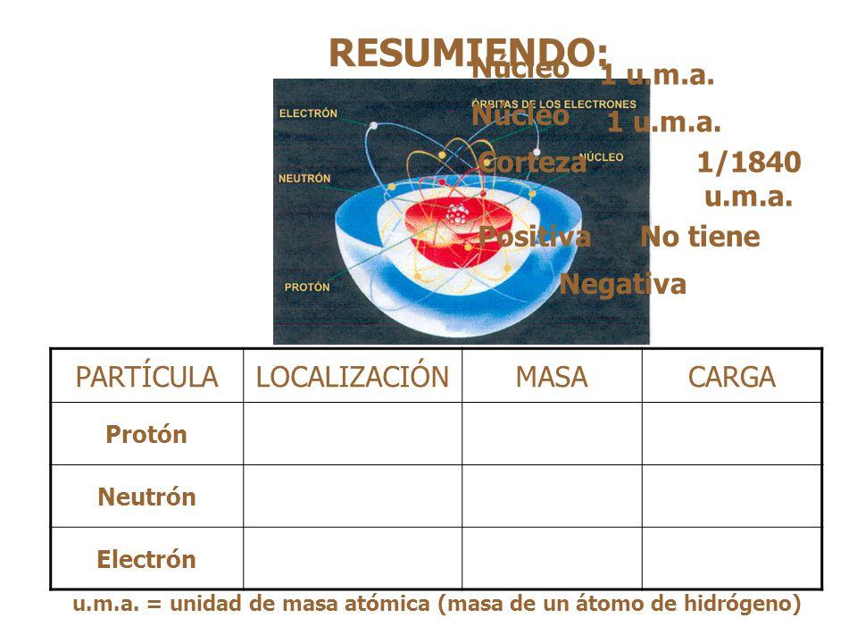 RESUMIENDO: PARTÍCULALOCALIZACIÓNMASACARGA Protón Neutrón Electrón u.m.a.