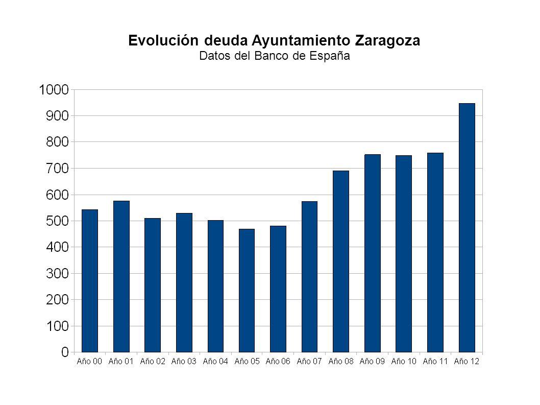 Evolución deuda Ayuntamiento Zaragoza Datos del Banco de España