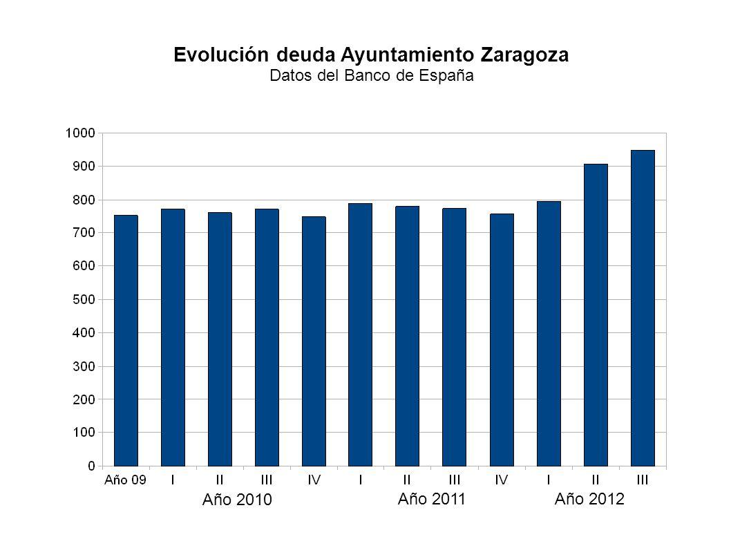 Año 2010 Año 2012Año 2011 Evolución deuda Ayuntamiento Zaragoza Datos del Banco de España