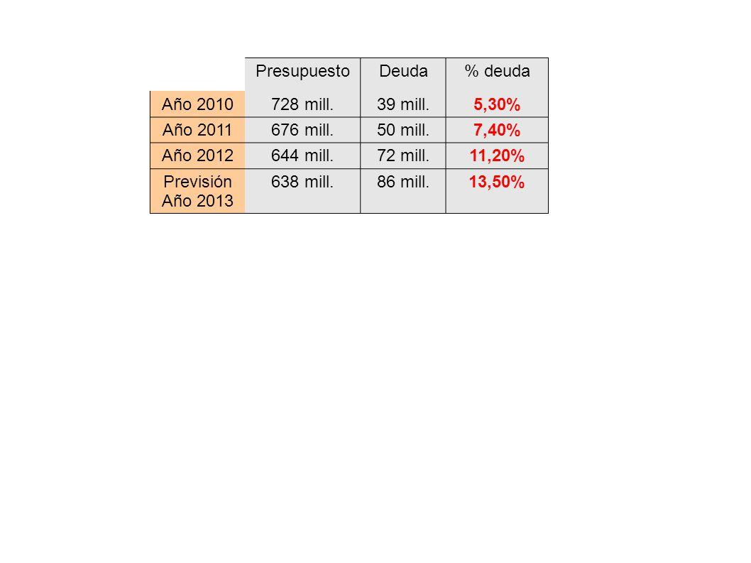 PresupuestoDeuda% deuda Año 2010728 mill.39 mill.5,30% Año 2011676 mill.50 mill.7,40% Año 2012644 mill.72 mill.11,20% Previsión Año 2013 638 mill.86 m