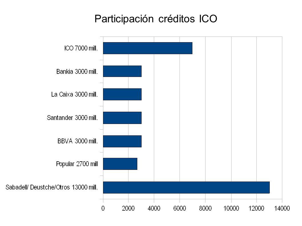 Participación créditos ICO