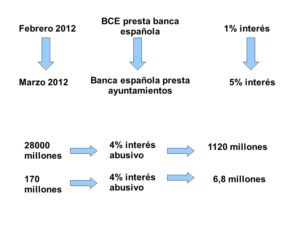 Febrero 2012 Marzo 20125% interés 1% interés Banca española presta ayuntamientos BCE presta banca española 28000 millones 6,8 millones 4% interés abus