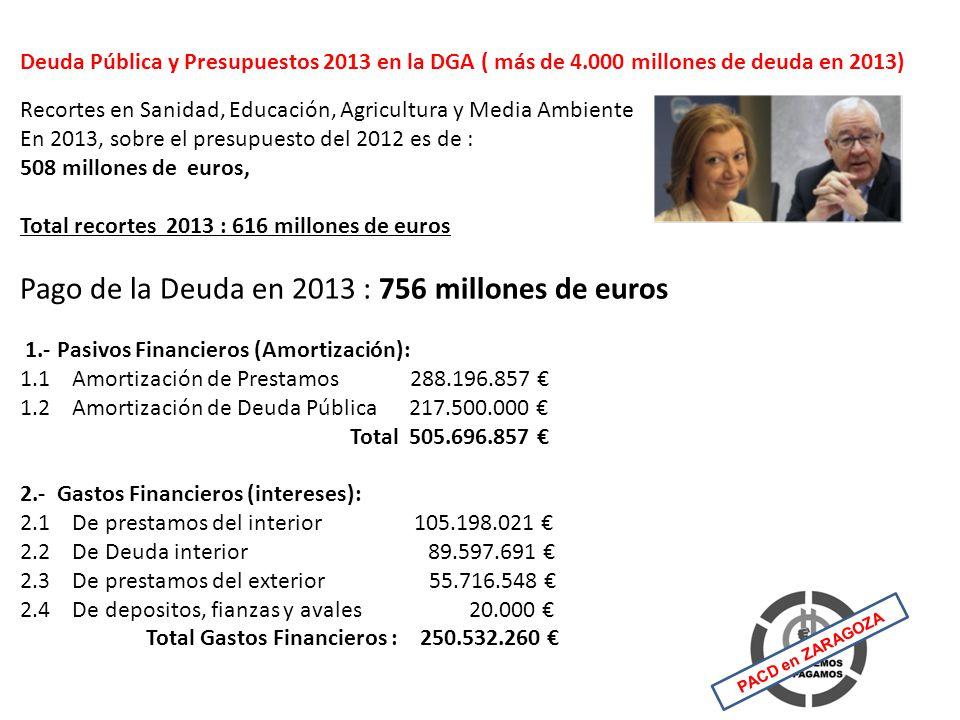 Deuda Pública y Presupuestos 2013 en la DGA ( más de 4.000 millones de deuda en 2013) Recortes en Sanidad, Educación, Agricultura y Media Ambiente En 2013, sobre el presupuesto del 2012 es de : 508 millones de euros, Total recortes 2013 : 616 millones de euros Pago de la Deuda en 2013 : 756 millones de euros 1.- Pasivos Financieros (Amortización): 1.1 Amortización de Prestamos 288.196.857 1.2 Amortización de Deuda Pública 217.500.000 Total 505.696.857 2.- Gastos Financieros (intereses): 2.1 De prestamos del interior 105.198.021 2.2 De Deuda interior 89.597.691 2.3 De prestamos del exterior 55.716.548 2.4 De depositos, fianzas y avales 20.000 Total Gastos Financieros : 250.532.260 PACD en ZARAGOZA