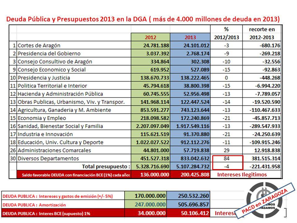 Deuda Pública y Presupuestos 2013 en la DGA ( más de 4.000 millones de deuda en 2013) PACD en ZARAGOZA