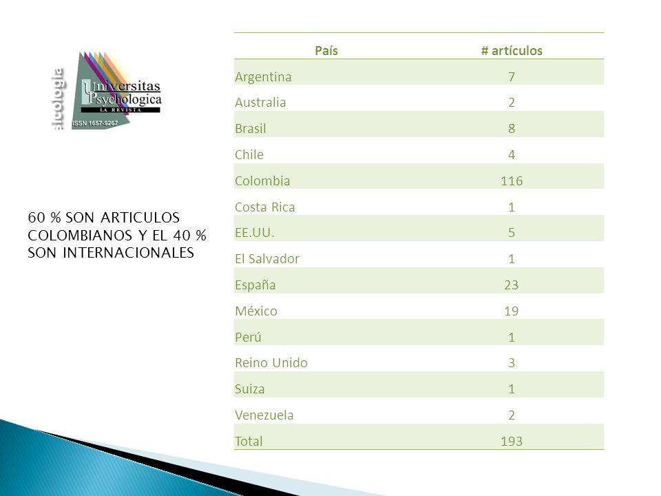 País# artículos Argentina7 Australia2 Brasil8 Chile4 Colombia116 Costa Rica1 EE.UU.5 El Salvador1 España23 México19 Perú1 Reino Unido3 Suiza1 Venezuel
