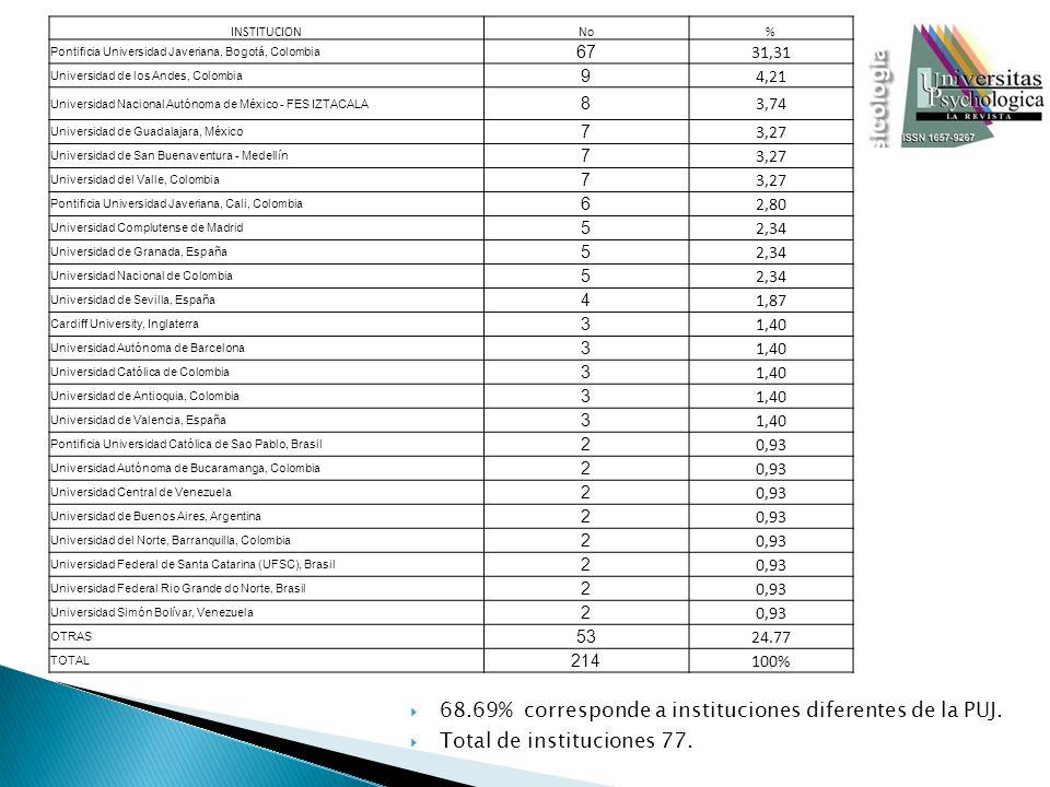 INSTITUCIONNo% Pontificia Universidad Javeriana, Bogotá, Colombia 67 31,31 Universidad de los Andes, Colombia 9 4,21 Universidad Nacional Autónoma de