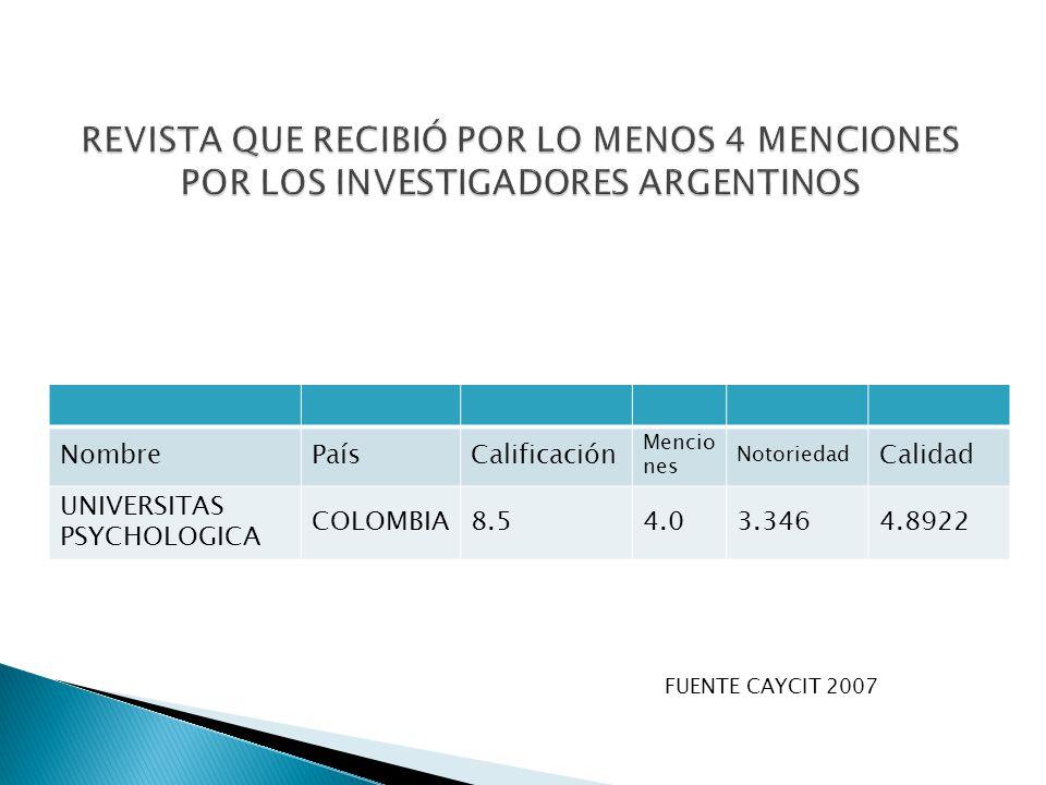 NombrePaísCalificación Mencio nes Notoriedad Calidad UNIVERSITAS PSYCHOLOGICA COLOMBIA8.54.03.3464.8922 FUENTE CAYCIT 2007