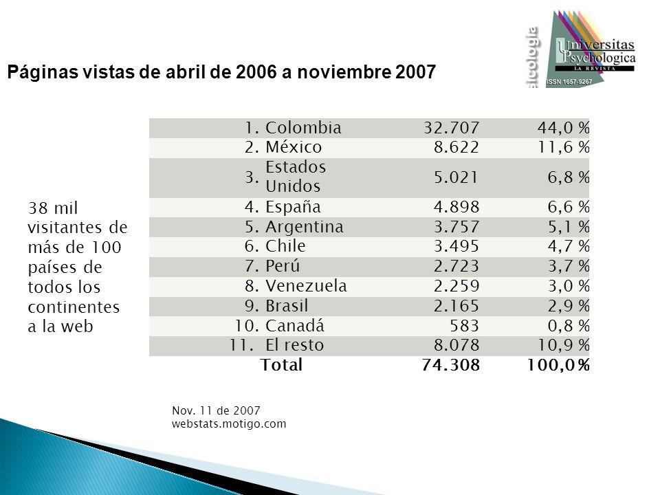 1. Colombia32.70744,0 % 2. México8.62211,6 % 3. Estados Unidos 5.0216,8 % 4. España4.8986,6 % 5. Argentina3.7575,1 % 6. Chile3.4954,7 % 7. Perú2.7233,